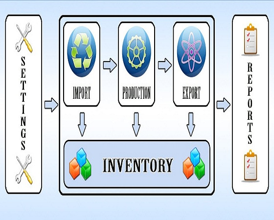 IT Inventory Kawasan Berikat
